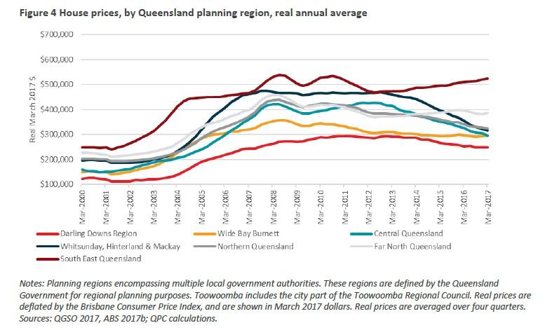 queensland-median-house-price-changes