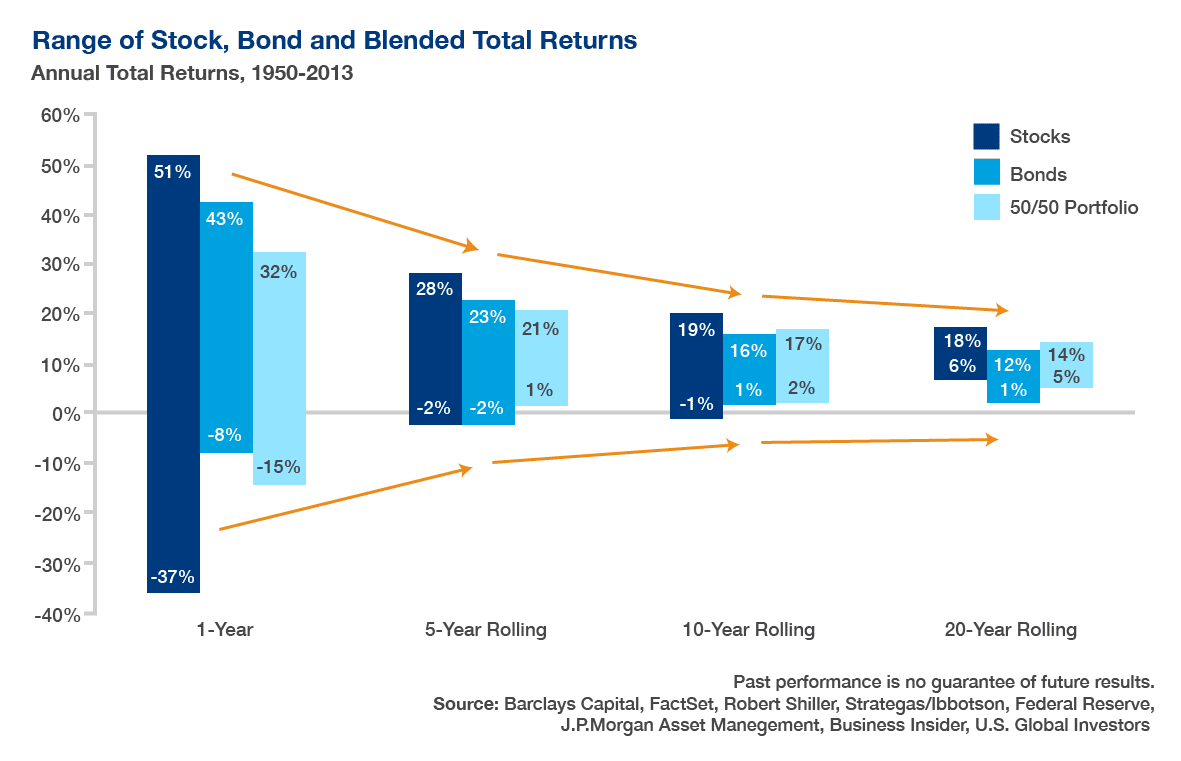 Graph representing the Range of Stock, Bond and Blended total return from 1950 to 2013.