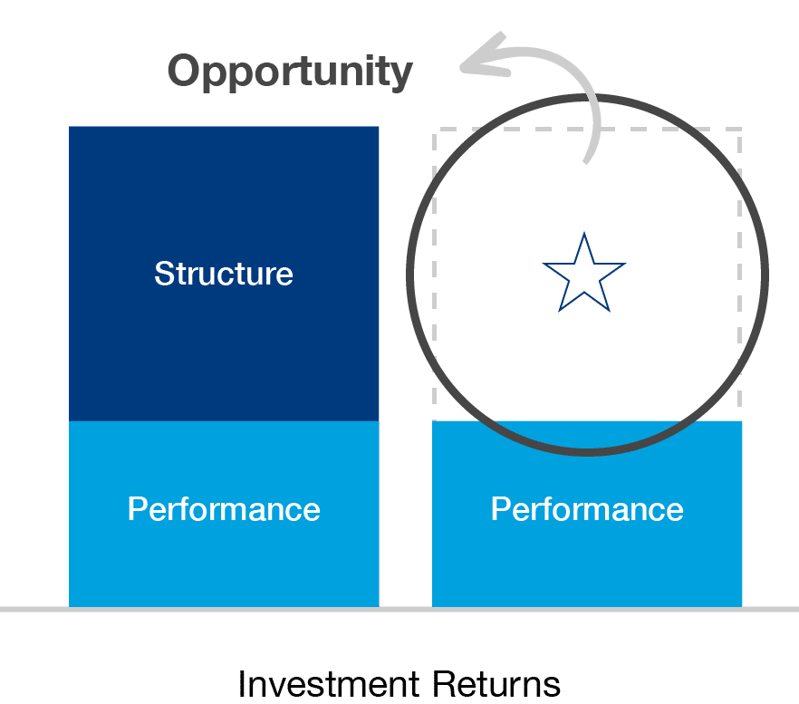 Two blue bars in a bar graph showing opportunity for investment return.
