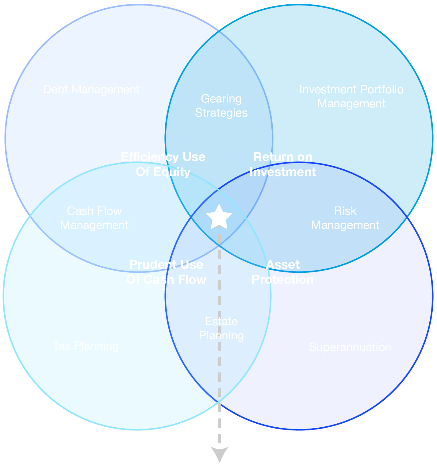 Transparent venn diagram