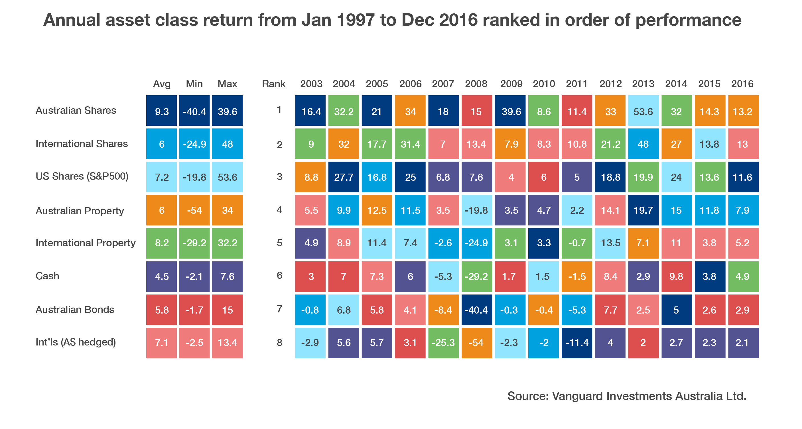 Annual asset class return from January 1997 to December 2016 ranked in order of performance.