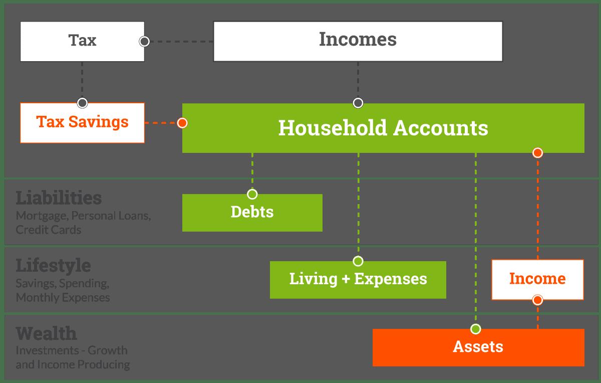 Cash flow management graph