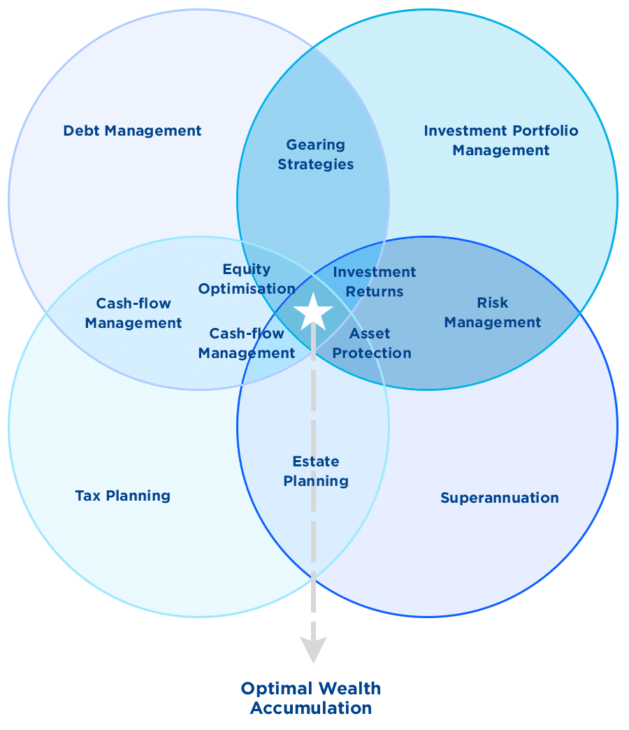 Venn diagram showing investment strategy composed of financial capacity and financial goal.