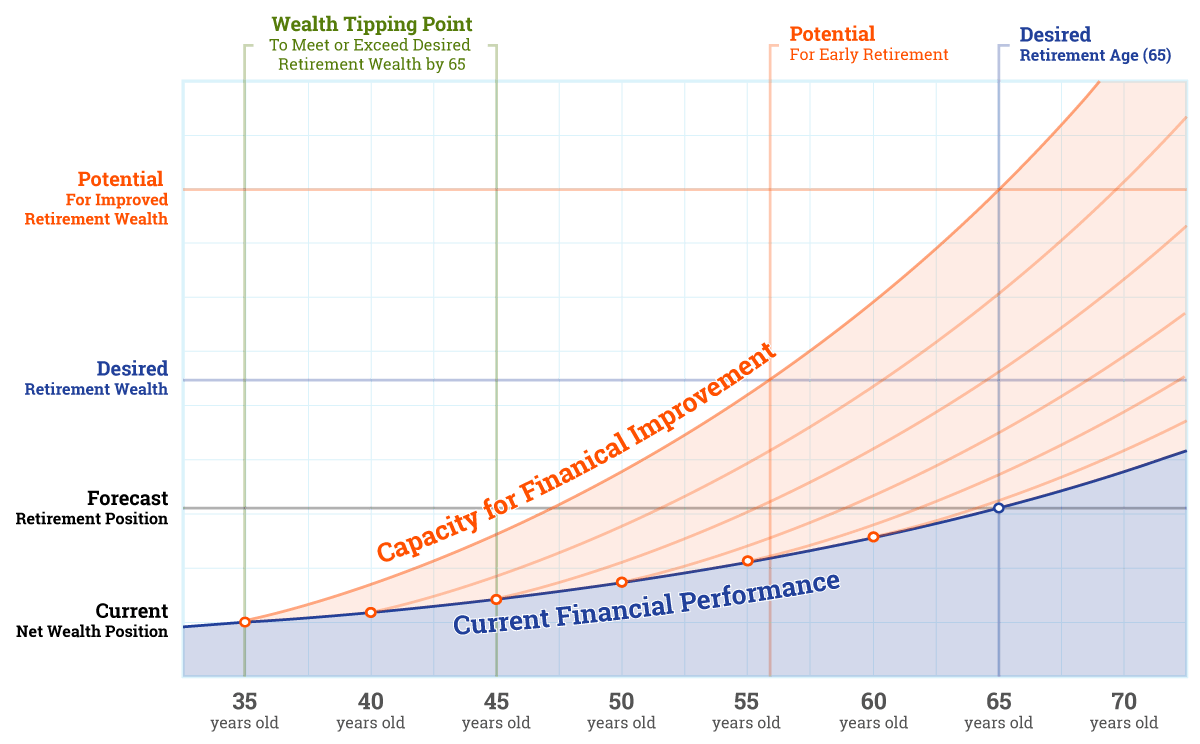 Current financial performance and financial improvement capacity graph
