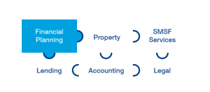 Six puzzle pieces that make up private wealth management including: Financial Planning, Property, SMSF Services, Legal, Accounting and Lending.