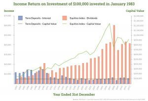 A graph on how an investment of $100,000 grows overtime.