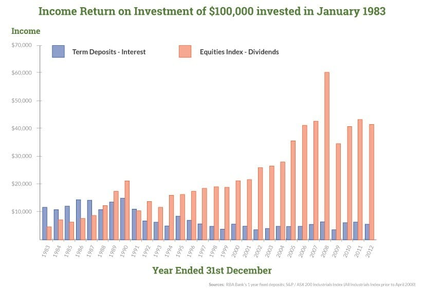 A graph showing the income returns of an investment after 30 years