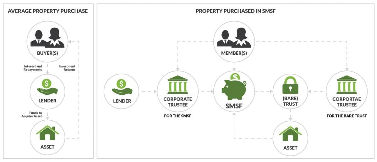 Comparison of invesment structure of a typical property purchase versus property purchase through SMSF