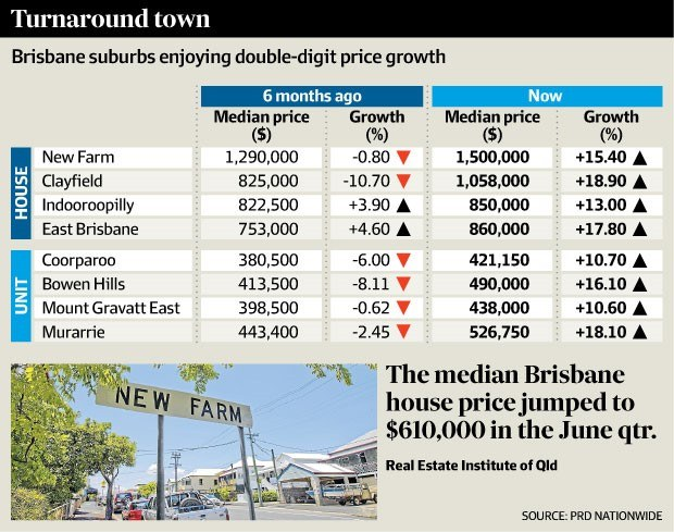 A comparison graph of the median house price in Brisbane from 6 months ago and present