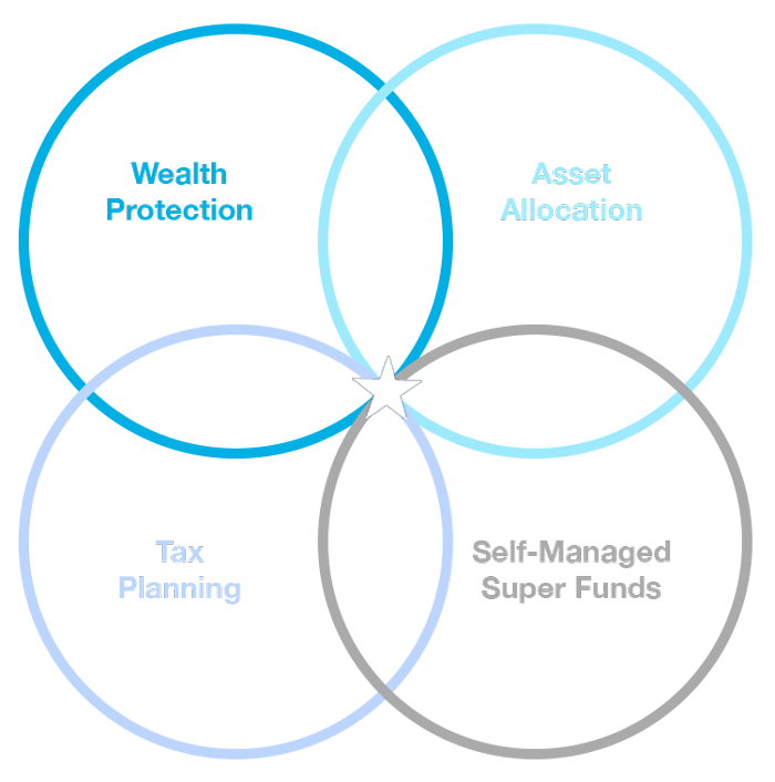 Venn diagram of Wealth Protection, Asset Allocation, Tax Planning and Self-Managed Super Funds with a tailored Retirement Plan at the intersection.
