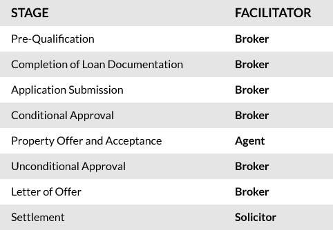 Standard property loan facilitator